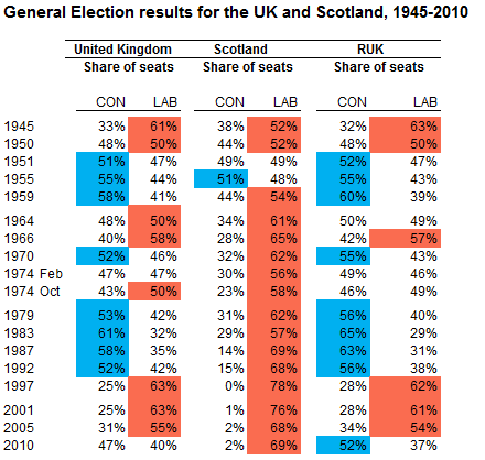 Historical Scottish Election Results