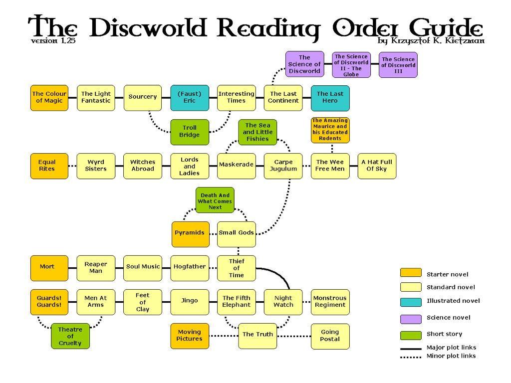 DiscworldReadingOrder